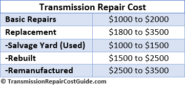 How Much Does It Cost To Replace A Transmission >> Get Gone Automotive Automotive Service And Maintenance In