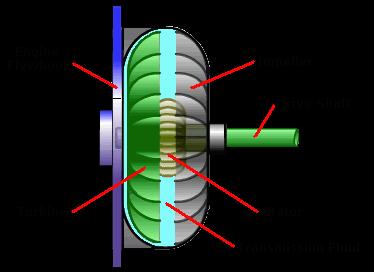 Torque Converter Between Engine Driveshaft