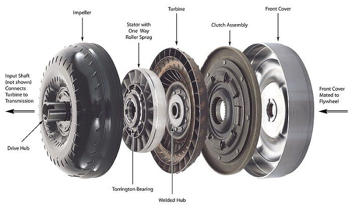 Torque Converter Problems Symptoms Amp Replacement Cost