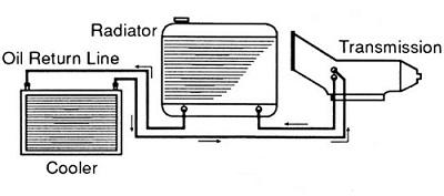 how-a-transmission-cooler-works-diagram