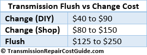 Transmission Fluid Flush vs Change Cost