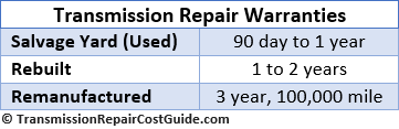 Transmission Warranties