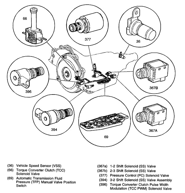 transmission solenoid symptoms \u0026 replacement cost 5R55E Solenoid Diagram