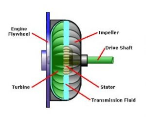 engine transmission diagram torque converter diagram     transmission repair cost guide  torque converter diagram     transmission