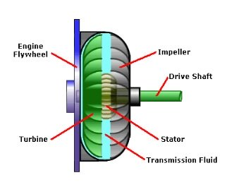 Torque Converter Diagram – Transmission Repair Cost Guide