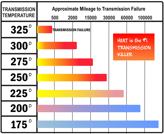 GM-transmission_failure_chart