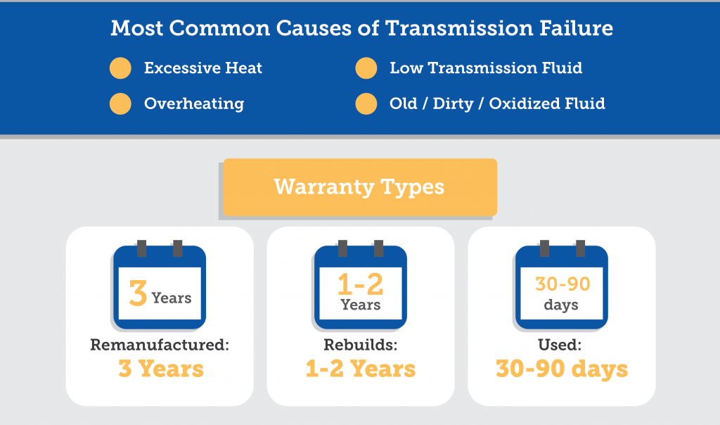 How Much Does It Cost To Replace A Transmission >> Transmission Repair Cost Guide