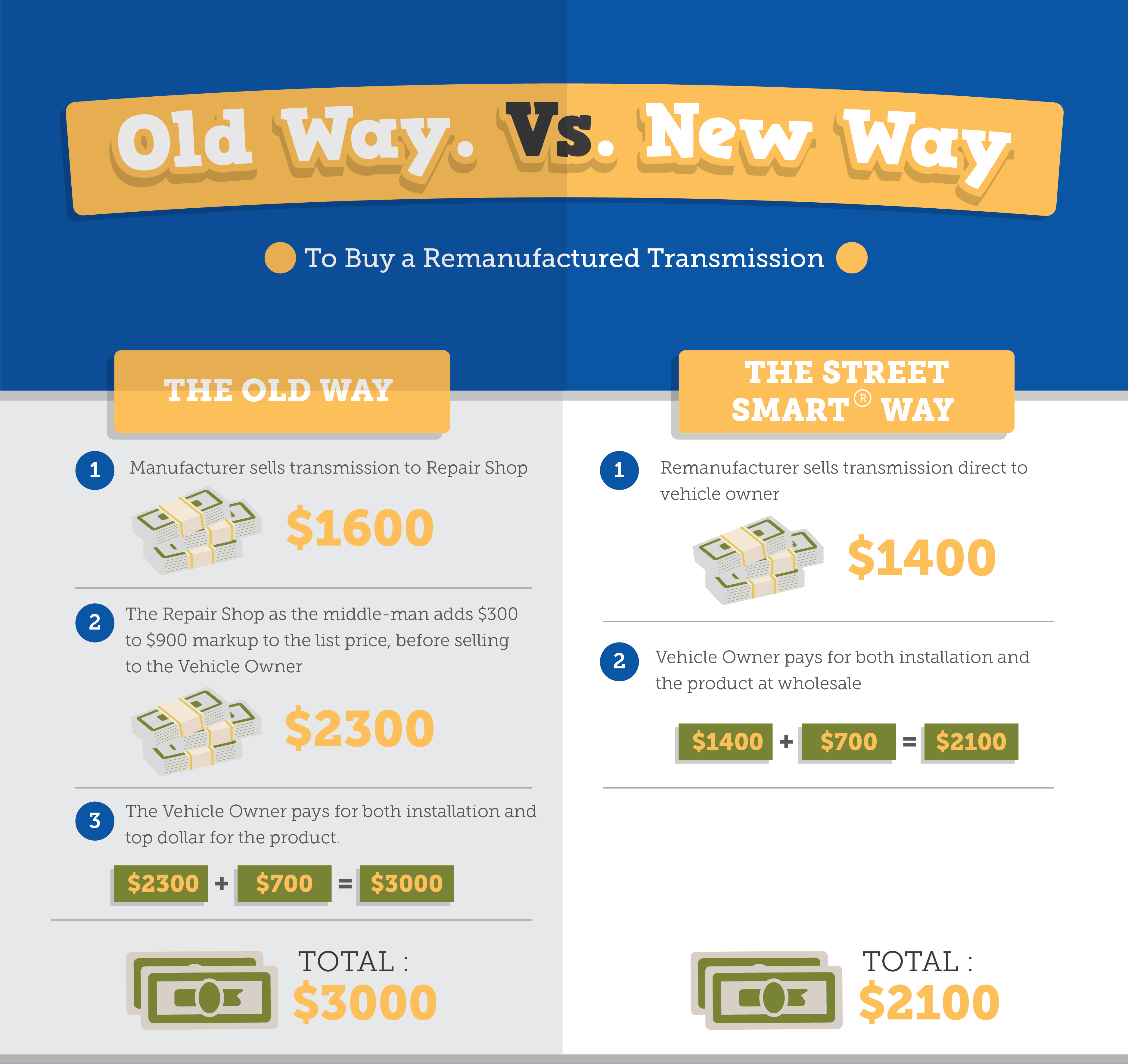 Old Way Vs New Way Remanufactured