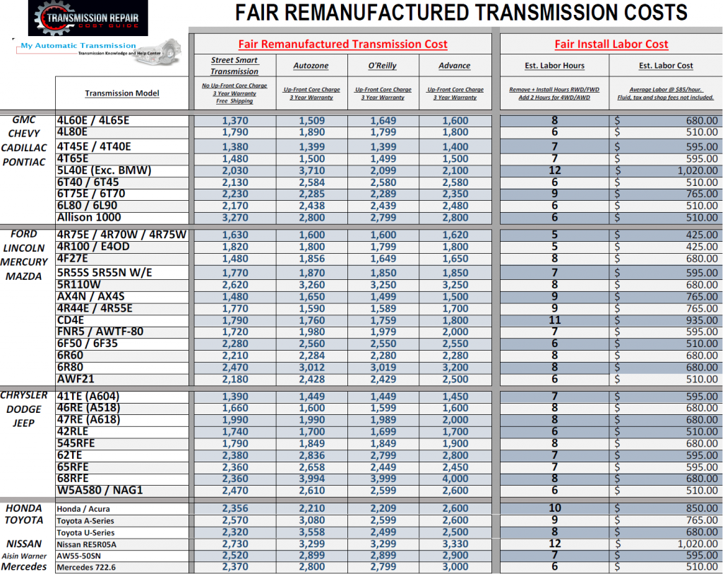 Fair Remanufactured Transmission Price Ranges by Transmission Model Updated  May 1, 2018